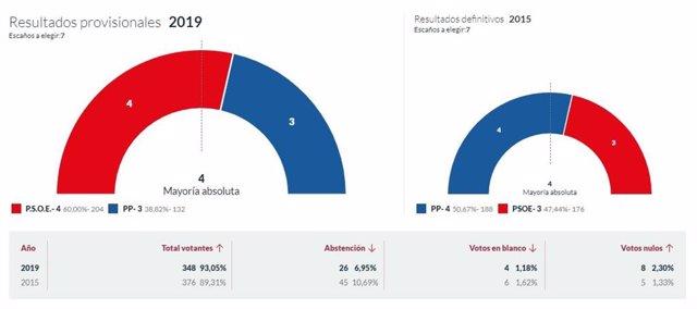 26M-M.- En San Tirso De Abres, Con El 100% Escrutado, El PSOE Logra 4 Concejales Y El PP 3