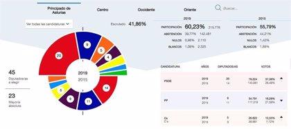 En Asturias, con el 41,86%, PSOE obtiene 20 diputados, PP 9, Cs 5, Podemos 4, IU 3, Foro 2 y Vox 2