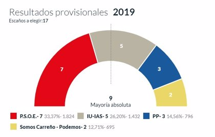 En Carreño, con el 100% escrutado, el PSOE logra 7 concejales, el IU 5, PP 3 y Somos Carreño 2