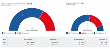 En Peñamellera Baja, con el 100% escrutado, el PP logra 6 concejales y el PSOE 3