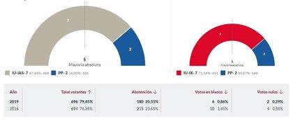 En Illas, con el 100% escrutado, IU logra 7 concejales y PP 2