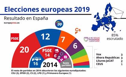 Con el 85% escrutado, el PSOE gana las europeas con un 32,9% y 20  diputados, seguido a doce puntos por el PP