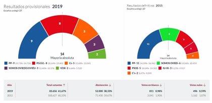 En Oviedo, con el 76,34% escrutado, el PP logra 9 concejales, PSOE 8, Cs 5, Somos 3 y Vox 2