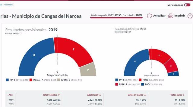 26M-M.- En Cangas Del Narcea, Con El 100% Escrutado, El PP Logra 8 Concejales, PSOE 7 E IU 2