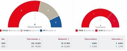 En Illano, con el 100% escrutado, PSOE logra 4 concejales, IU 2 y PP 1