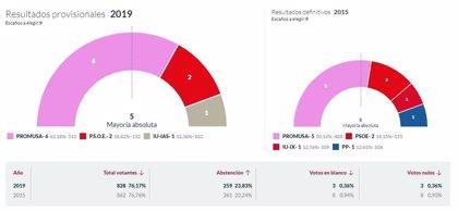 En Sariego, con el 100% escrutado, Promusa logra 6 concejales, el PSOE 2 e IU 1