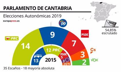 En Cantabria, con el 36% escrutado, el PRC sube a 14 diputados, el PP baja de 13 a 9 y entra Vox