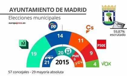 En Madrid capital, con la mitad de los votos escrutados, Más Madrid con PSOE suman mayoría pero sólo por un edil