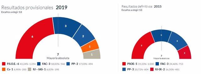 26M-M.- En Parres, Con El 100% Escrutado, PSOE Logra 6 Concejales, Foro 3, PP 2, Cs 1 E IU 1