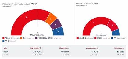 En Muros del Nalón, con el 100% escrutado, el PSOE logra 6 concejales, Cs 1, Podemos-IU-Equo 1 y el PP 1