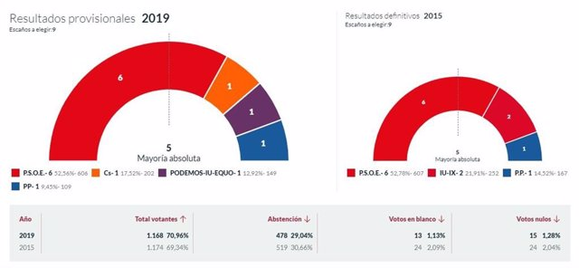 26M-M.- En Muros Del Nalón, Con El 100% Escrutado, El PSOE Logra 6 Concejales, Cs 1, Podemos-IU-Equo 1 Y El PP 1