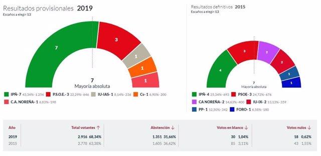 26M-M.- En Noreña, Con El 100% Escrutado, IPÑ Logra 7 Concejales, El PSOE 3, IU 1, Cs 1 Y C.A. Noreña 1