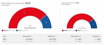 En Somiedo, con el 100% escrutado, el PSOE logra 7 concejales y  el PP 2