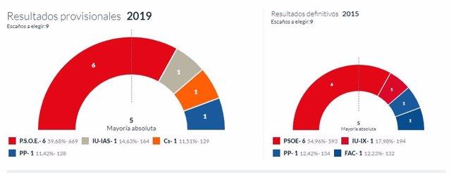 26M-M.- En Ribera De Arriba, Con El 100% Escrutado, PSOE Logra 6 Concejales, IU 1, Cs 1 Y PP 1
