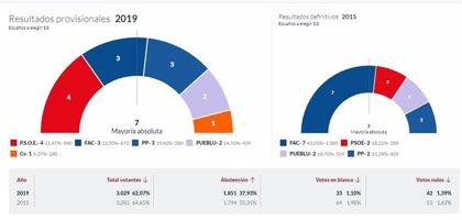 En Ribadesella, con el 100% escrutado, PSOE logra 4 concejales, Foro 3, PP 3, Pueblu 2 y Ciudadanos 1
