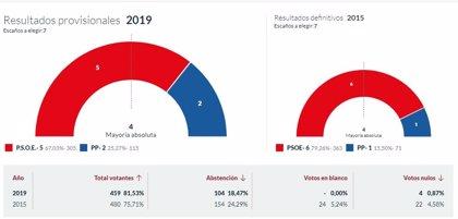 En Taramundi, con el 100% escrutado, PSOE logra 5 concejales y el PP 2