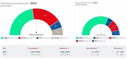 En Soto del Barco, con el 100% escrutado, CISB logra 5 concejales, PSOE 4, PP 1 e IU 1