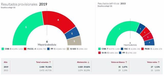 26M-M.- En Soto Del Barco, Con El 100% Escrutado, CISB Logra 5 Concejales, PSOE 4, PP 1 E IU 1