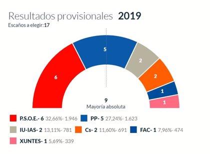 En Aller, con el 100% escrutado, PSOE logra 6 concejales, PP 5, IU 2, Cs 2, Foro 1 y Xuntes 1