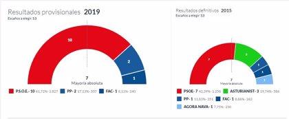En Nava, con el 100% escrutado, el PSOE logra 10 concejales, el PP logra 2 y Foro 1