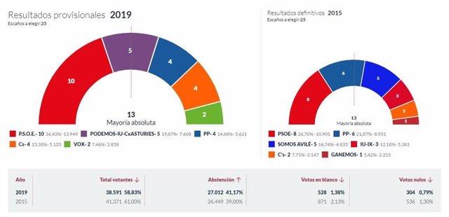 26M-M.- En Avilés, Con El 100% Escrutado, PSOE Logra 10 Concejales, Cambia Avilés 5, PP 4, Cs 4 Y Vox 2