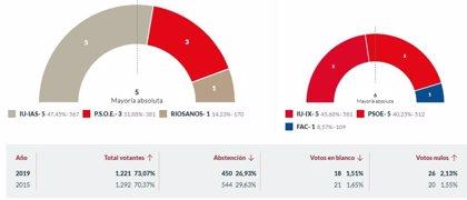 En Riosa, con el 100% escrutado, IU logra 5 concejales, PSOE 3 y Riosanos 1