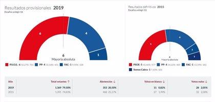 En Cabrales, con el 100% escrutado, el PSOE logra 6 concejales, PP 4 y Foro 1