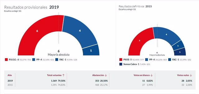 26M-M.- En Cabrales, Con El 100% Escrutado, El PSOE Logra 6 Concejales, PP 4 Y Foro 1