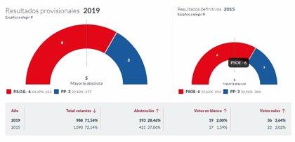 En Belmonte de Miranda, con el 100% escrutado, el PSOE obtiene 6 concejales y el PP 3