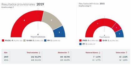 En Sobrescobio, con el 100% escrutado, el PSOE logra 4 concejales, IU 2 y PP 1