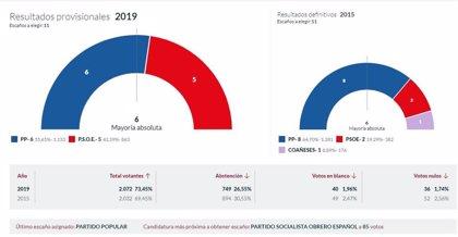 En Coaña, con el 100% escrutado, PP logra 6 concejales y PSOE 5
