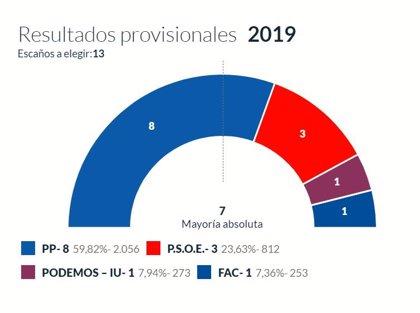 En Cangas de Onís, con el 100% escrutado, el PP logra 8  concejales, el PSOE 3, Podemos-IU 1 y Foro 1