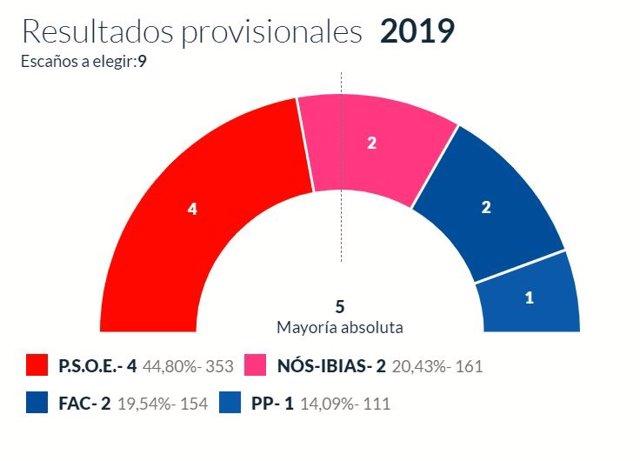 26M-M.- En Ibias, Con El 100% Escrutado, PSOE Logra 4 Concejales, Nos-Ibias 2, Foro 2 Y PP 1