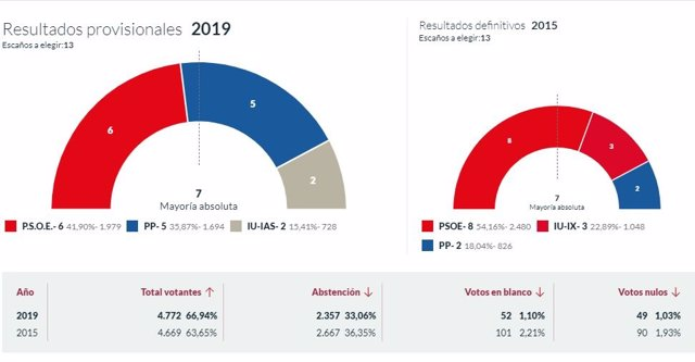 26M-M.- En Navia, Con El 100% Escrutado, PSOE Logra 6 Concejales, PP Logra 5 E Iu 2 Ediles
