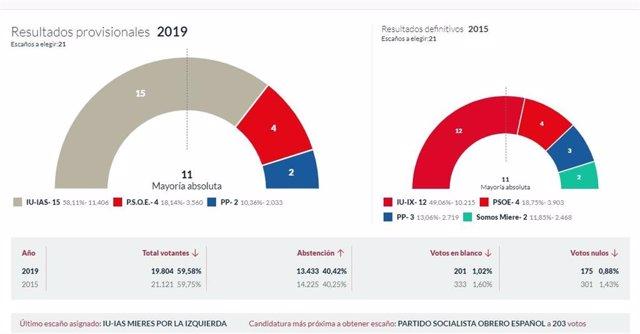 26M-M.- En Mieres, Con El 100% Escrutado, IU Logra 15 Concejales, El PSOE 4, Y El PP 2