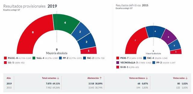 26M-M.- En Llanes, Con El 100% Escrutado, El PSOE Logra 8 Concejales, Vecinosxllanes 4, PP 2, Foro 2 E IU 1