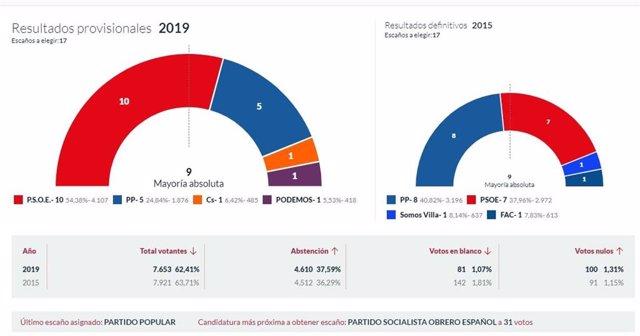 26M-M.- En Villaviciosa, Con El 100% Escrutado, El PSOE Logra 10 Concejales, El PSOE 5, Ciudadanos 1 Y Podemos 1