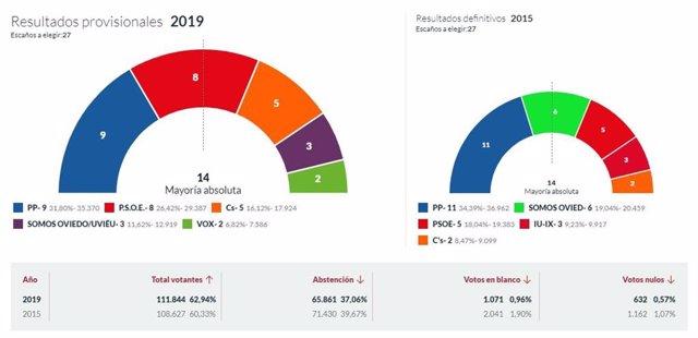 26M-M.- En Oviedo, Con El 100% Escrutado, El PP Logra 9 Concejales, El PSOE 8, Cs 5, Somos 3 Y Vox 2