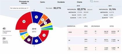 En Asturias, con el 99,37%, PSOE obtiene 20 diputados, PP 10, Cs 5, Podemos 4, IU 2, Foro 2 y Vox 2