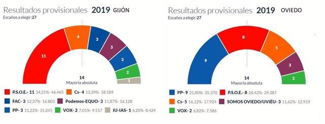 26M-M.- El PP Podría Gobernar En Oviedo Con Ciudadanos Y El PSOE En Gijón Con Podemos