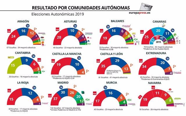 26M.- La participación sube en las municipales en Galicia, hasta el 34,24%, y aumenta diez puntos en las europeas