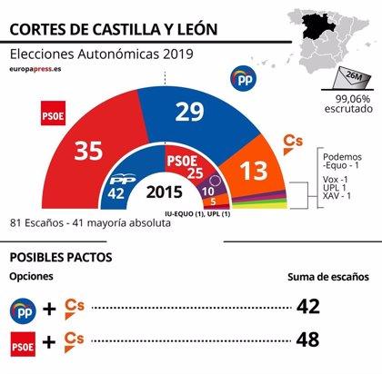 """Victoria """"histórica"""" de PSOE tras 32 años de gobierno del PP aunque Cs será llave de Gobierno"""
