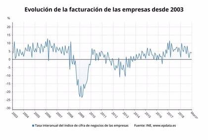 La facturación de las empresas modera su avance en marzo al 3,9% y suma 32 meses de ascensos