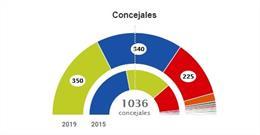 26M-M.- Los Principales Ayuntamientos De Cantabria, Pendientes De Pactos Pese A Haber 69 Mayorías Absolutas