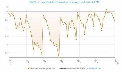 El déficit de Extremadura se sitúa en el 0,56% hasta abril y alcanza los 113 millones de euros
