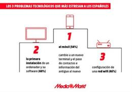 """El 88% de españoles sufre """"tecno-estrés"""" al cambiar dispositivos electrónicos, según MediaMarkt"""