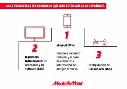 """El 88% de españoles sufre """"tecno-estrés"""" al cambiar dispositivos electrónicos"""