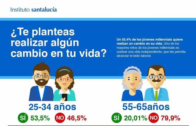 El 37% de jóvenes españoles no se plantea casarse, tener hijos o hipotecarse, según un estudio del Instituto Santalucía
