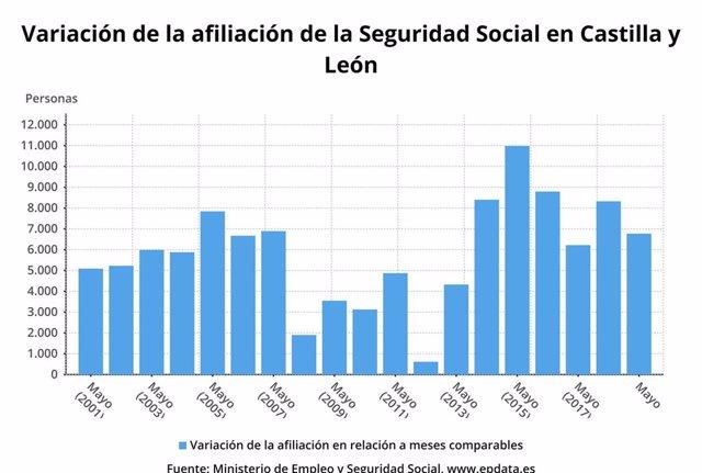 La afiliación a la Seguridad Social aumentó un 1,36 por ciento en mayo, por debajo de la media (2,78%)