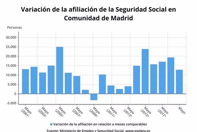 La Seguridad Social ganó en mayo 12.830 afiliados en la Comunidad de Madrid